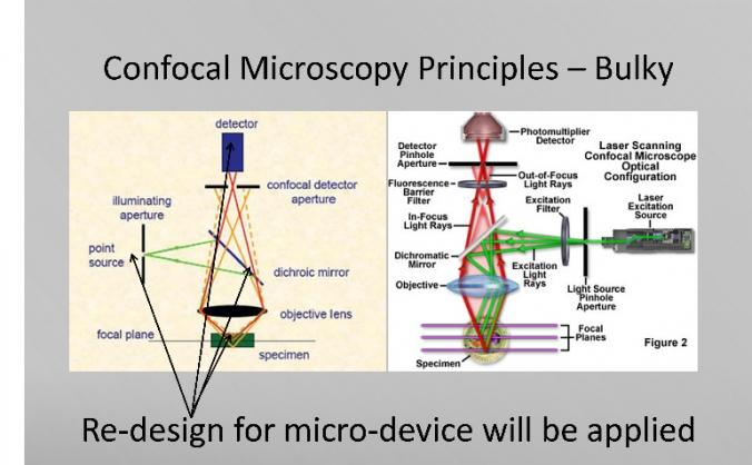 Confocal Microscopy Sensor
