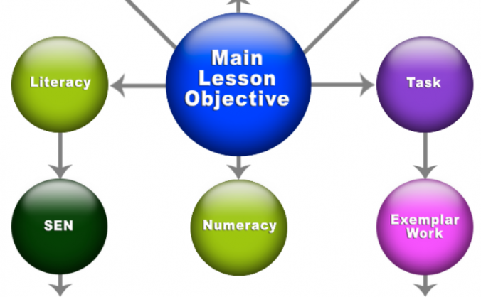 Structured Lessons