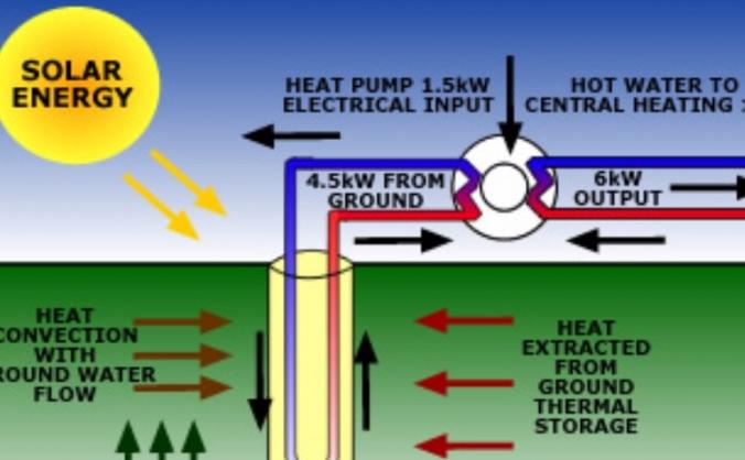 Geothermal Renewable Energy Power Station Probe