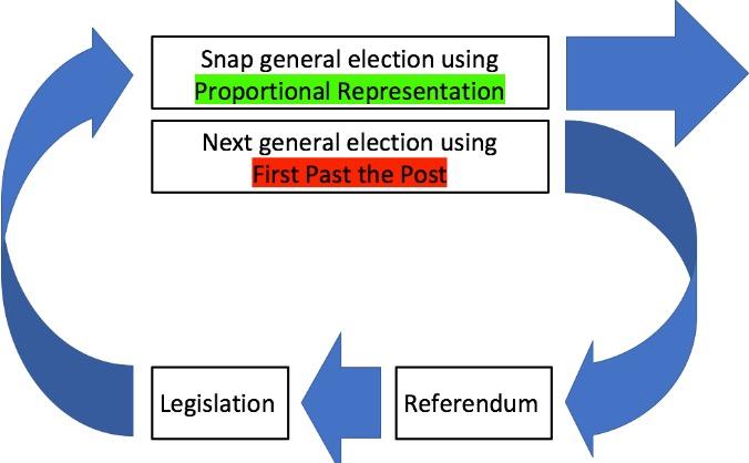 Snap Election Plan