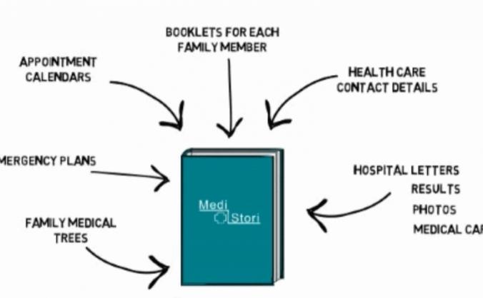 What's Your MediStori?