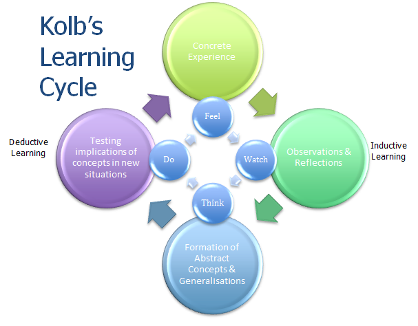 gibbs experiential learning cycle 1998