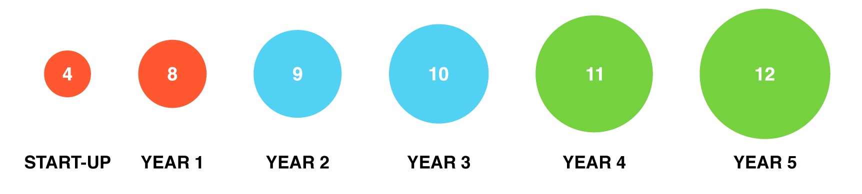 Annual number of education and training programmes at EartH