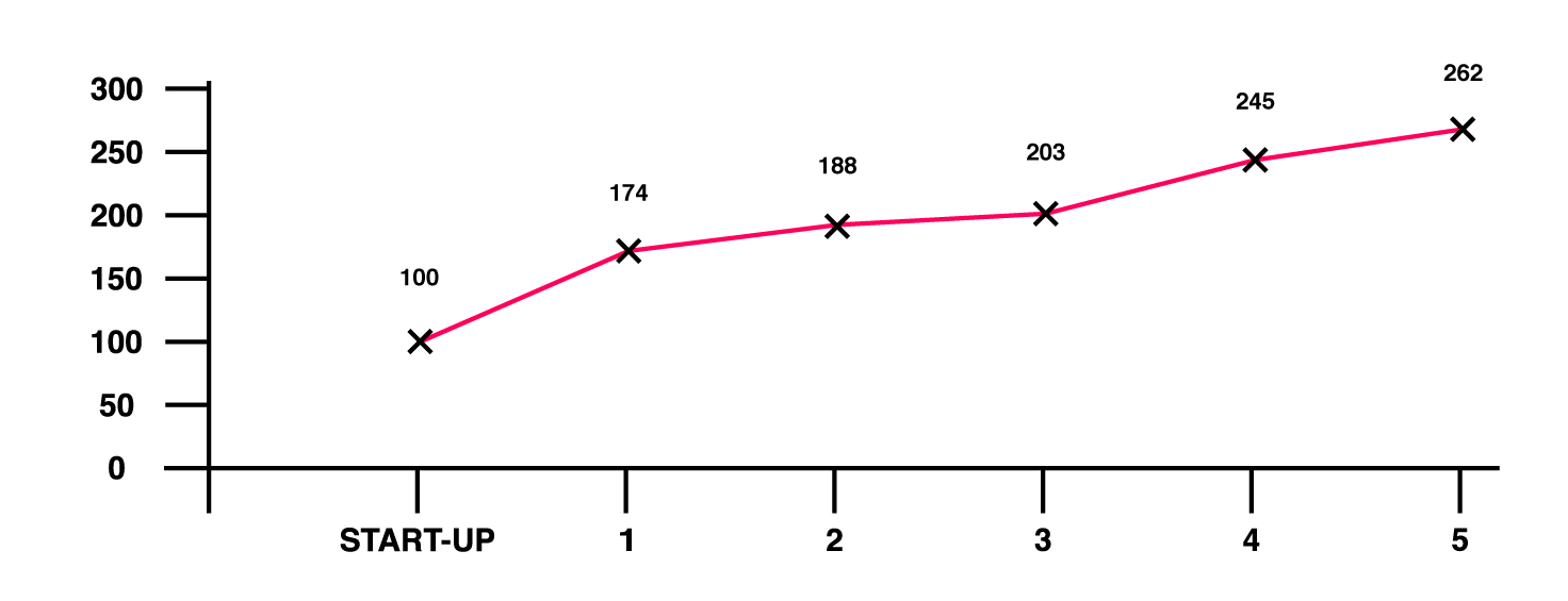 Number of annual participants at Community Music at Earth Studios