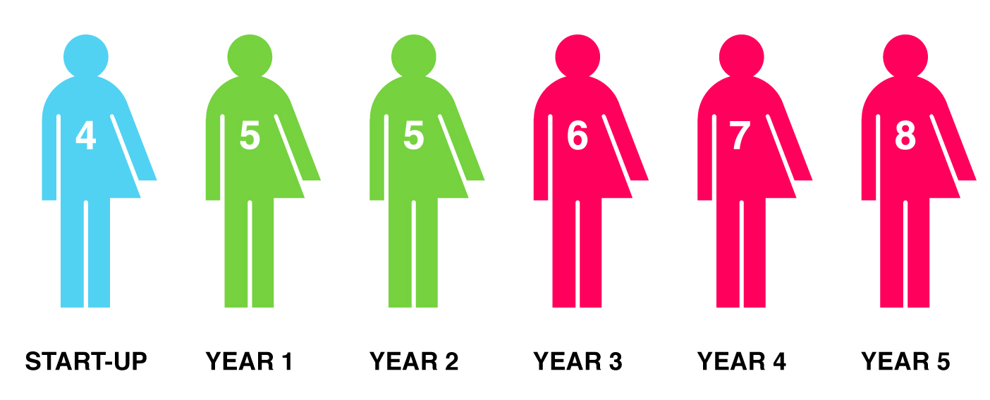 Number of annual apprenticeship opportunities for young people at EartH Studios