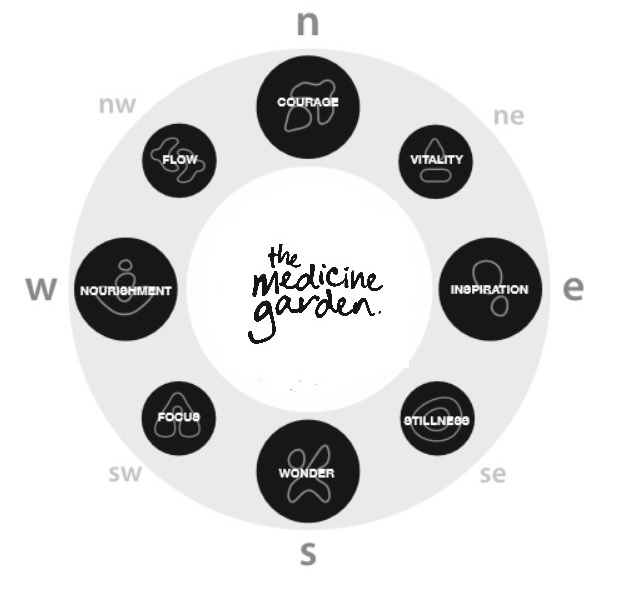 The Path To Good Medicine a Community Crowdfunding Project in – Medicine Wheel Garden Plans