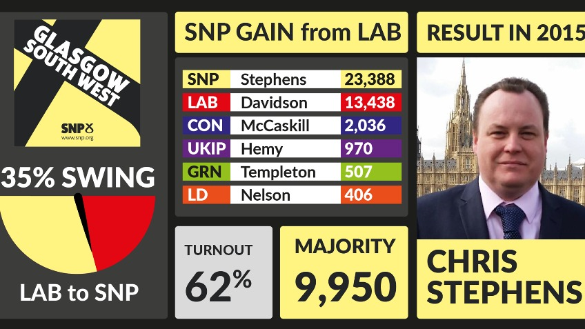 Help re-elect Chris Stephens in Glasgow South West