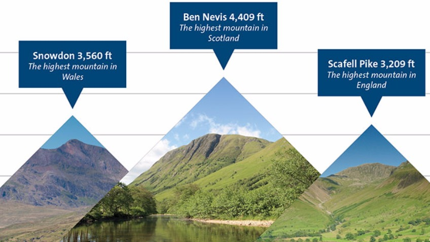 3 Peaks Challenge Climbing For Charity A Charities