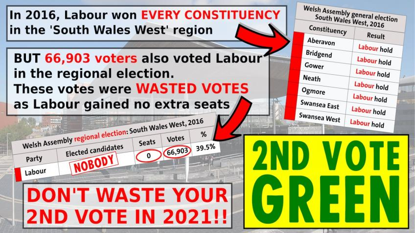 South Wales West Greens 2021 Senedd Campaign Fund